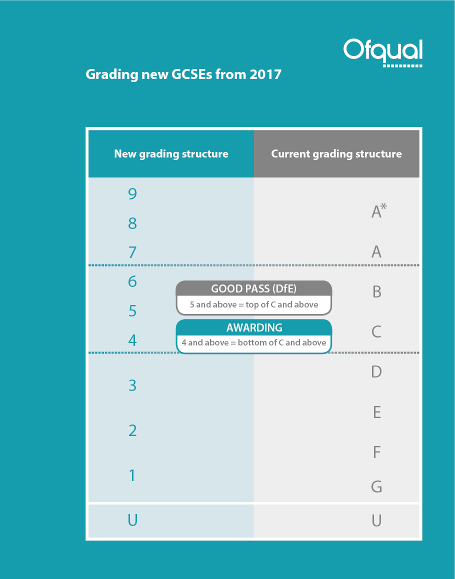 Ofqual - grading new GCSEs from 2017 - 1-01
